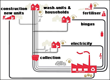 Sanitation Value Chain.jpg